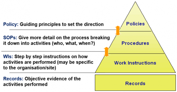 Diagram: hierarchy of three types of controlled documents